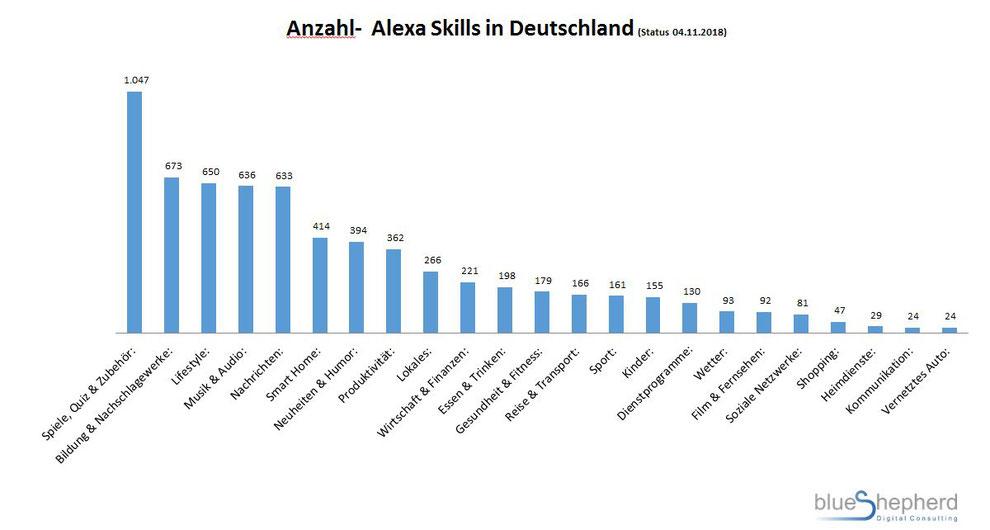 anzahl-von-alexa-skills-in-deutschland-nach-kategorien.jpg
