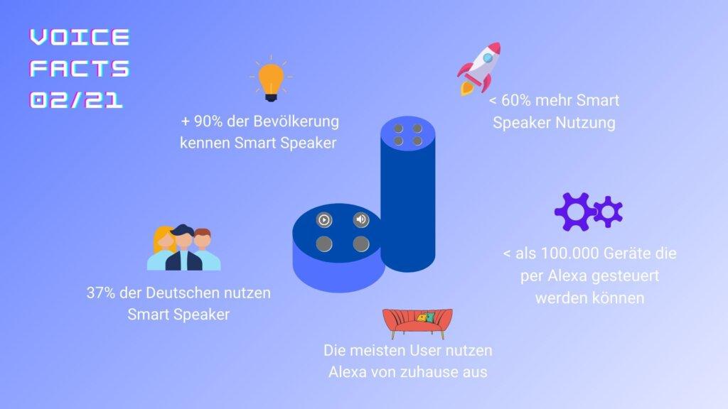 Voice Facts Februar